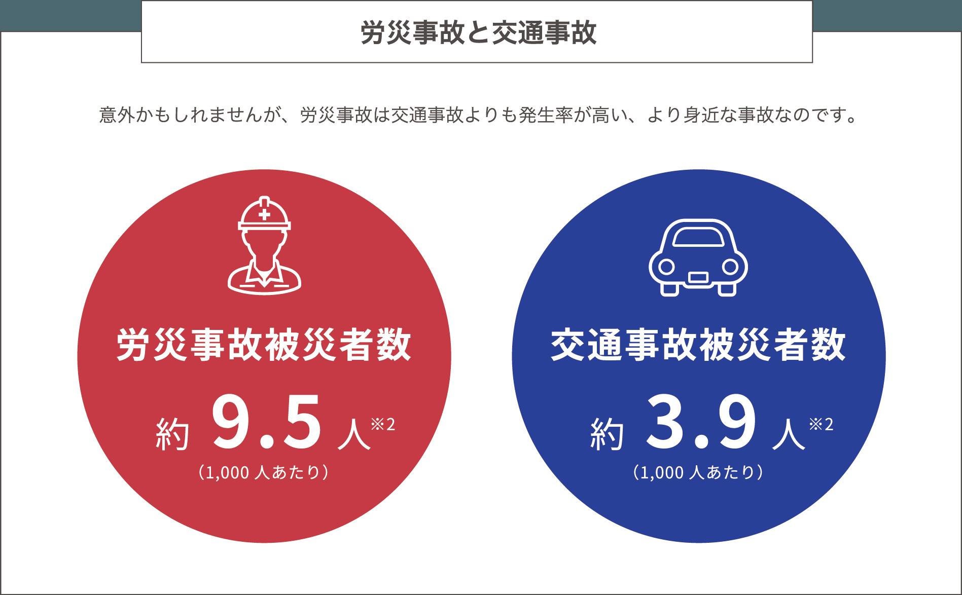 労災事故と交通事故